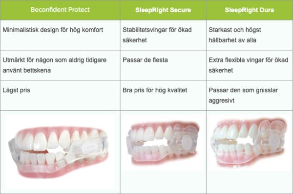 Jämförelsebild secure dura protect